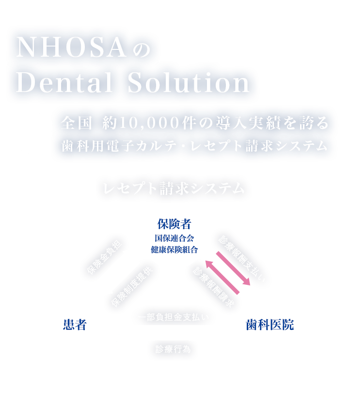 NHOSAのDental Solution